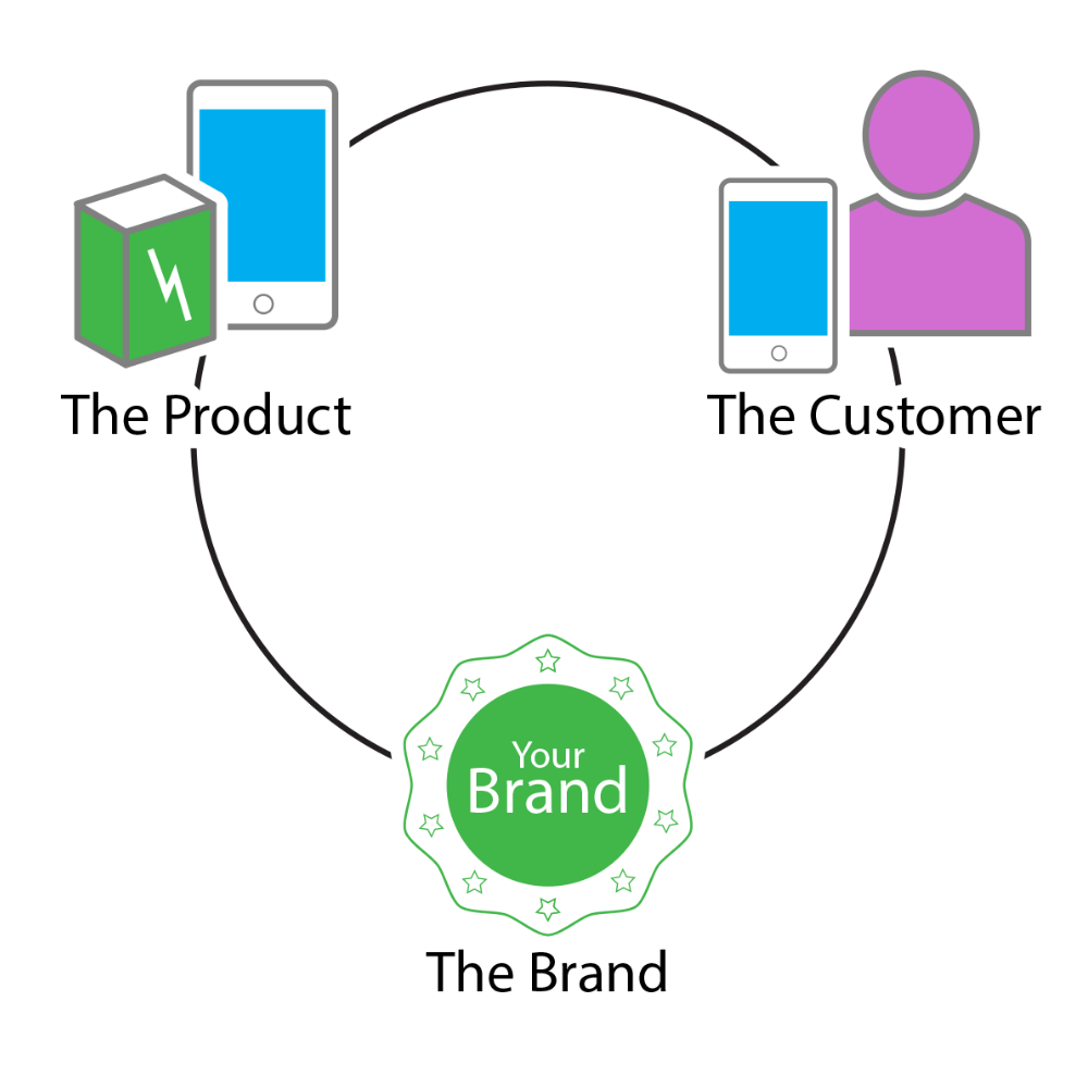 impacx product, customer & brand connected experience