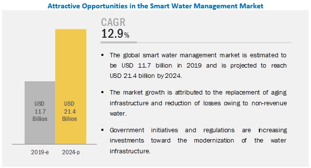 he global smartwater market is significantly growing each year